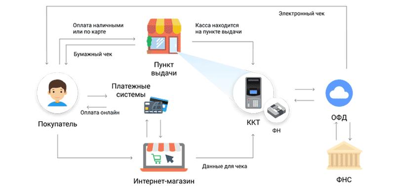 Схема работы Дримкас Ф для интернет-магазина в точке выдачи заказов